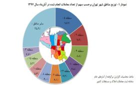 بر اساس گزارش بازار مسکن تهران در آبان ماه؛ واحدهای مسکونی تا پنج سال ساخت بیشترین سهم معاملات را رقم زدند